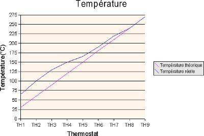 Courbe temperature